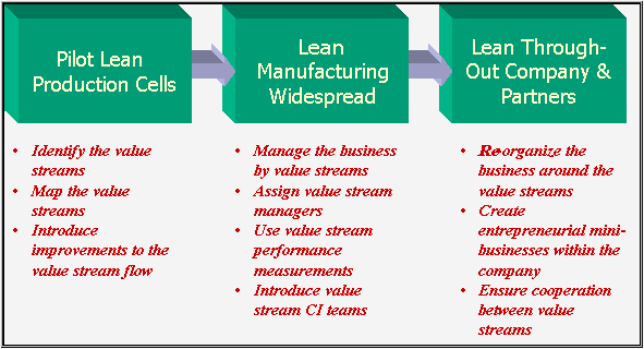 accounting for lean manufacturing by Lean production, also called the toyota production system, is an assembly-line manufacturing methodology developed by taiichi ohno for.